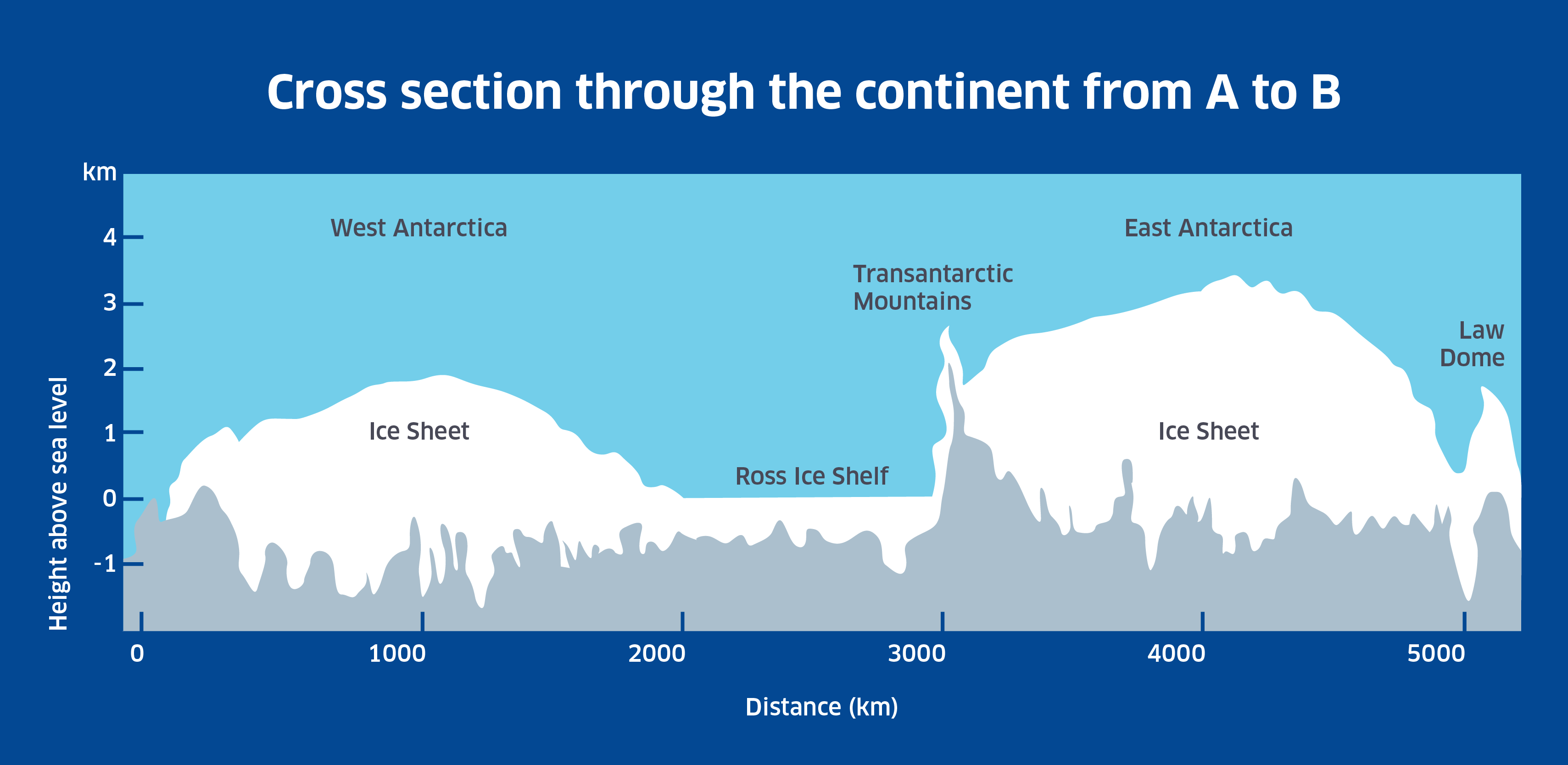 Cross-section diagram through the continent