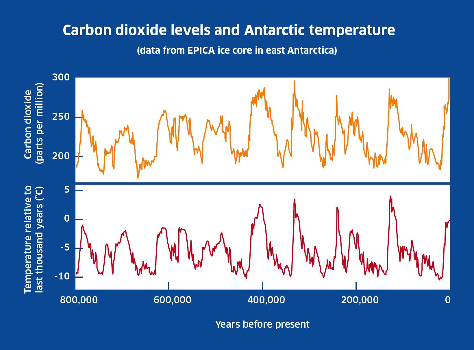 Diagram of Carbon dioxide levels and global temperature