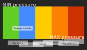 Under pressure - activity screenshot